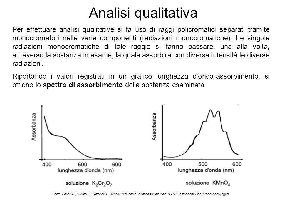 Analisi qualitativa Per effettuare analisi qualitative si fa uso di raggi policromatici separati tramite monocromatori nelle varie componenti (radiazi