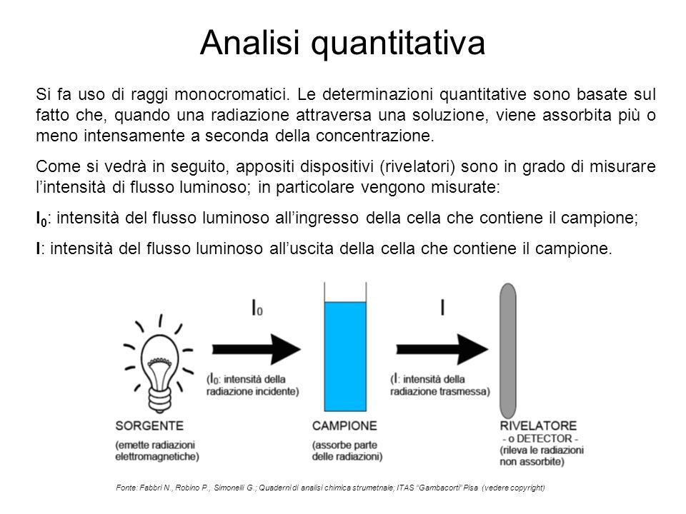Analisi quantitativa Si fa uso di raggi monocromatici. Le determinazioni quantitative sono basate sul fatto che, quando una radiazione attraversa una