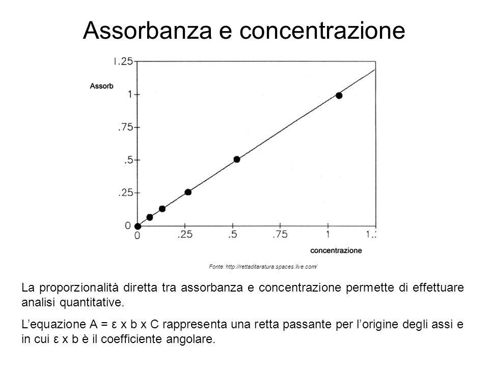 Assorbanza e concentrazione La proporzionalità diretta tra assorbanza e concentrazione permette di effettuare analisi quantitative. L'equazione A = ε