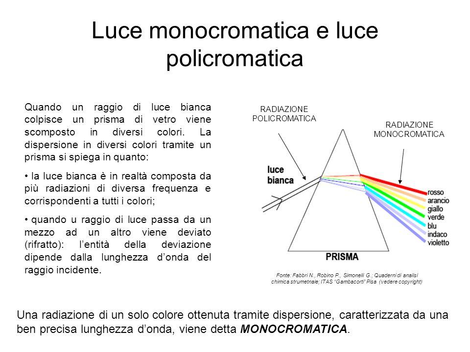Luce monocromatica e luce policromatica Quando un raggio di luce bianca colpisce un prisma di vetro viene scomposto in diversi colori. La dispersione