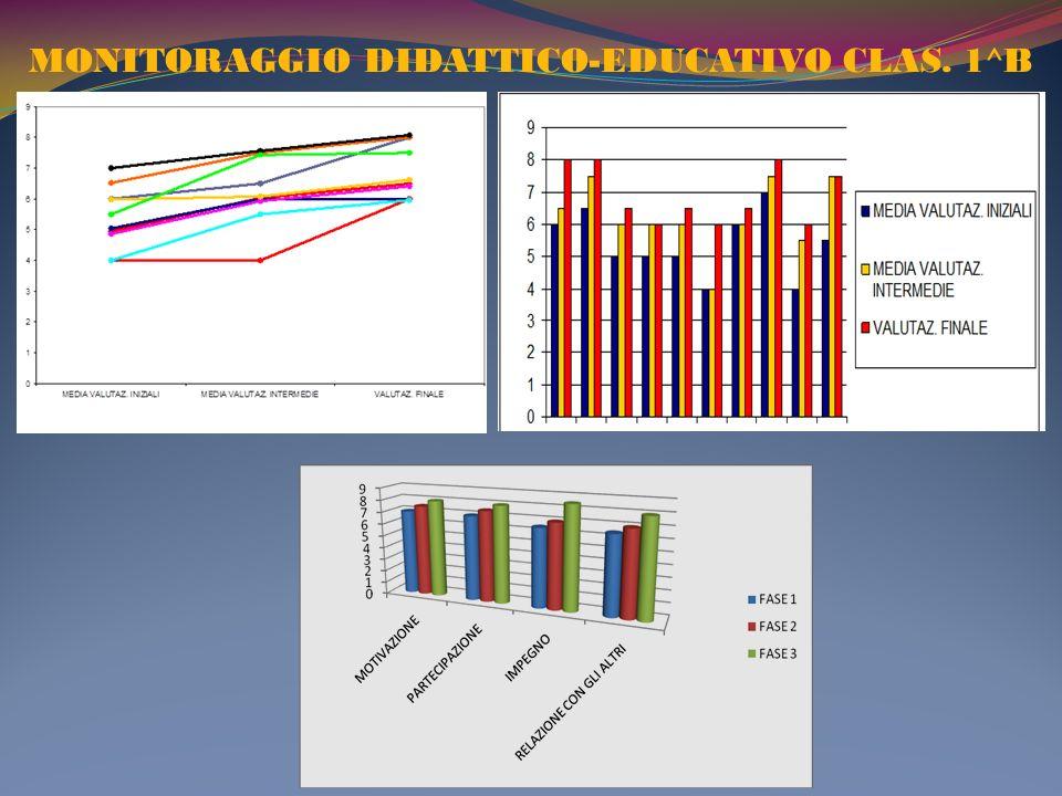 MONITORAGGIO DIDATTICO-EDUCATIVO CLAS. 1^B
