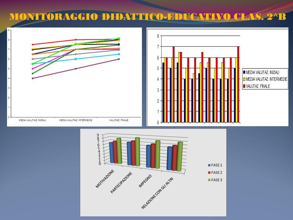 MONITORAGGIO DIDATTICO-EDUCATIVO CLAS. 2^B
