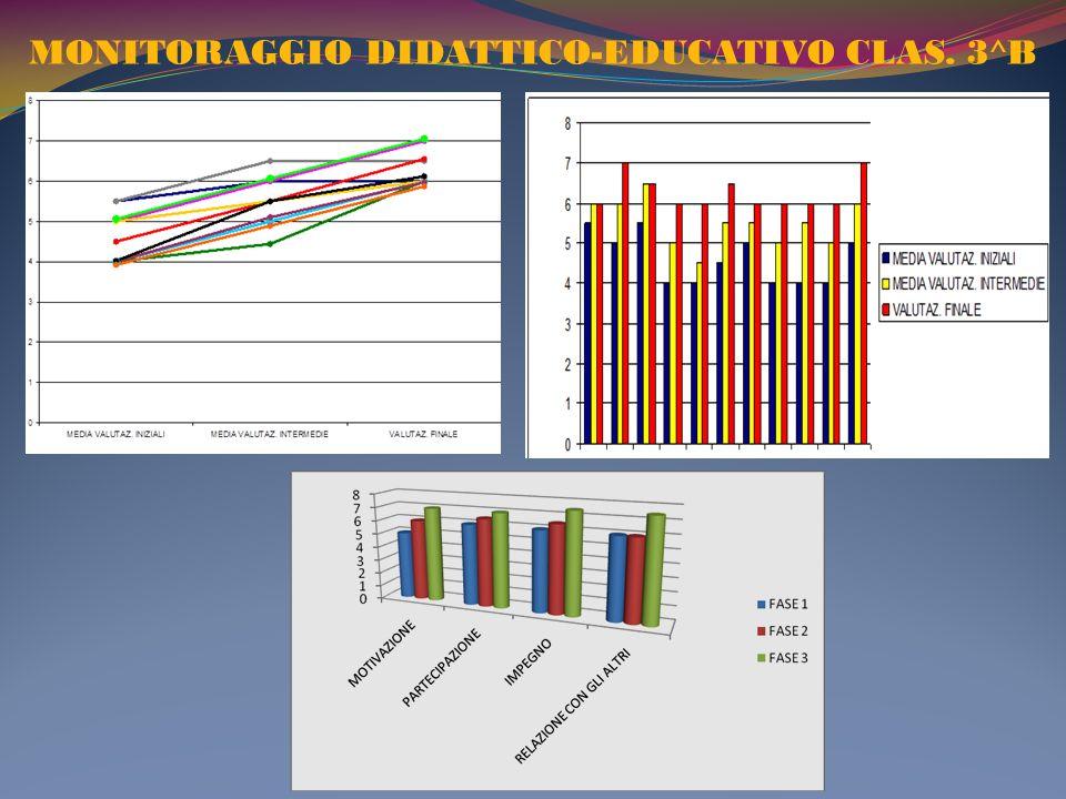 MONITORAGGIO DIDATTICO-EDUCATIVO CLAS. 3^B