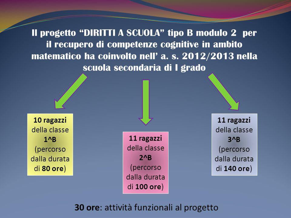 Il progetto DIRITTI A SCUOLA tipo B modulo 2 per il recupero di competenze cognitive in ambito matematico ha coinvolto nell' a.