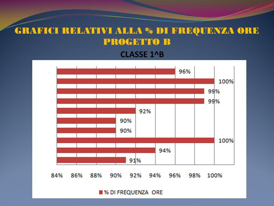GRAFICI RELATIVI ALLA % DI FREQUENZA ORE PROGETTO B CLASSE 1^B