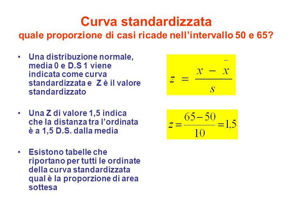 Curva standardizzata quale proporzione di casi ricade nell'intervallo 50 e 65.