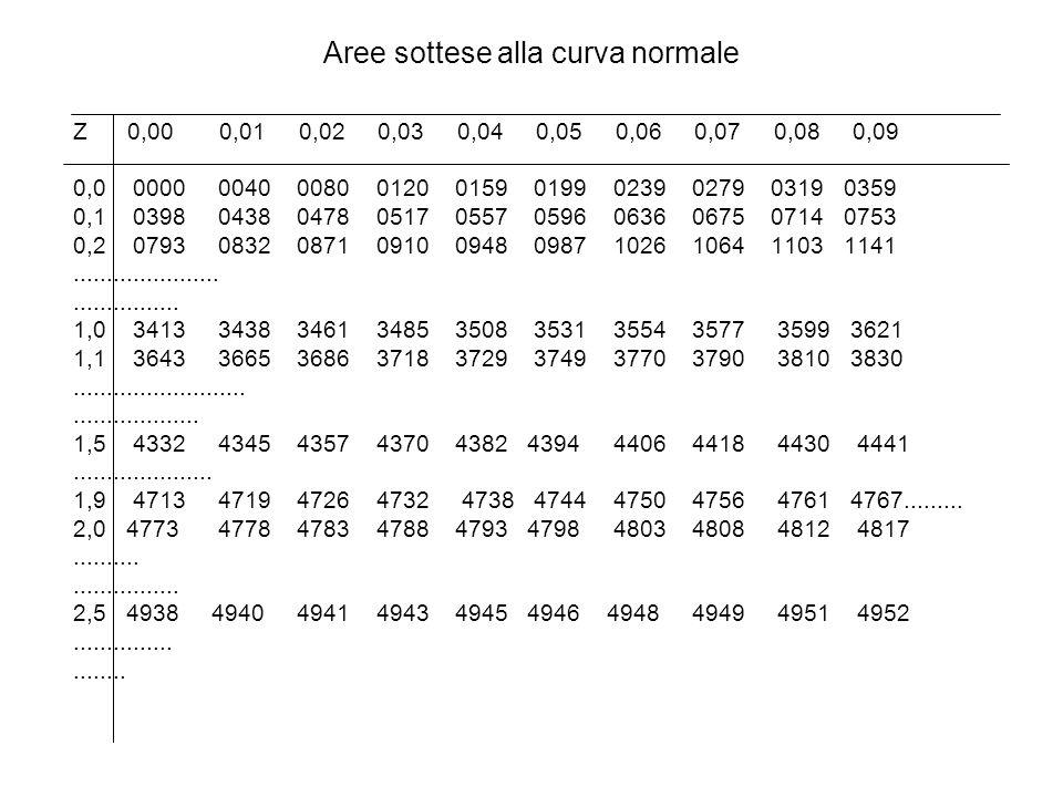 Aree sottese alla curva normale Z 0,00 0,01 0,02 0,03 0,04 0,05 0,06 0,07 0,08 0,09 0,0 0000 0040 0080 0120 0159 0199 0239 0279 0319 0359 0,1 0398 0438 0478 0517 0557 0596 0636 0675 0714 0753 0,2 0793 0832 0871 0910 0948 0987 1026 1064 1103 1141......................................