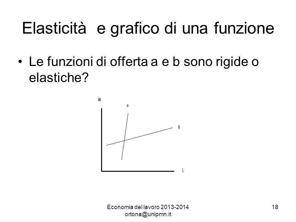 Economia del lavoro 2013-2014 ortona@unipmn.it 18 Elasticità e grafico di una funzione Le funzioni di offerta a e b sono rigide o elastiche