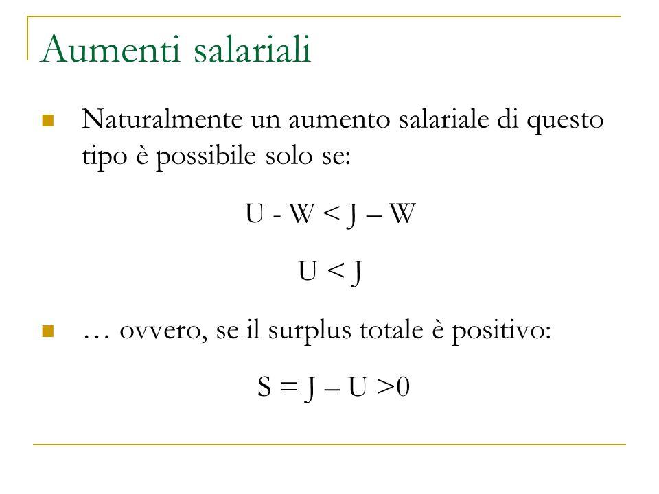 Aumenti salariali Naturalmente un aumento salariale di questo tipo è possibile solo se: U - W < J – W U < J … ovvero, se il surplus totale è positivo: S = J – U >0