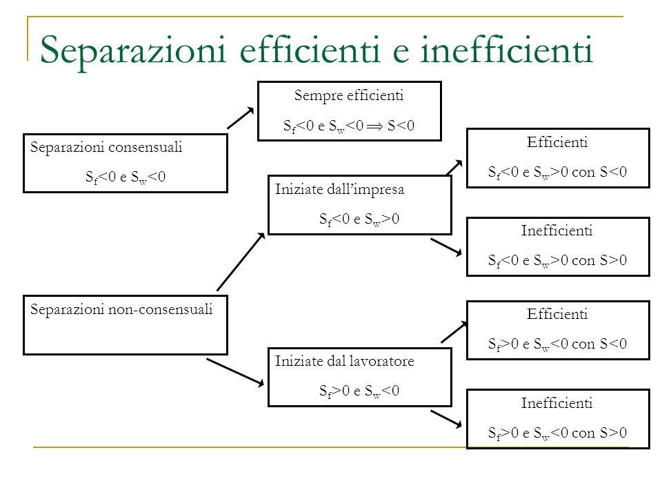 Separazioni efficienti e inefficienti Separazioni consensuali S f <0 e S w <0 Separazioni non-consensuali Iniziate dall'impresa S f 0 Iniziate dal lavoratore S f >0 e S w <0 Efficienti S f 0 con S<0 Inefficienti S f 0 con S>0 Efficienti S f >0 e S w <0 con S<0 Inefficienti S f >0 e S w 0 Sempre efficienti S f <0 e S w <0  S<0