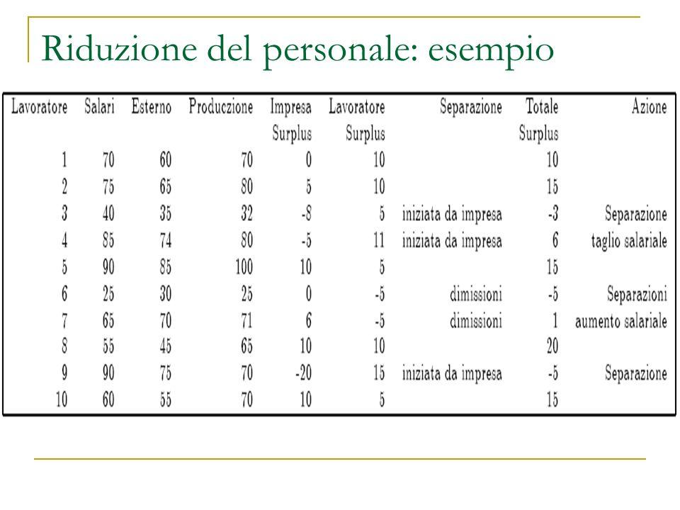 Riduzione del personale: esempio