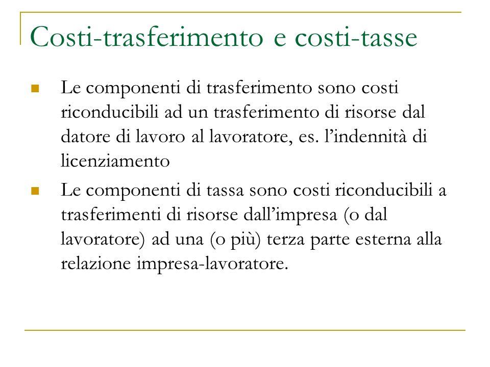 Costi-trasferimento e costi-tasse Le componenti di trasferimento sono costi riconducibili ad un trasferimento di risorse dal datore di lavoro al lavoratore, es.
