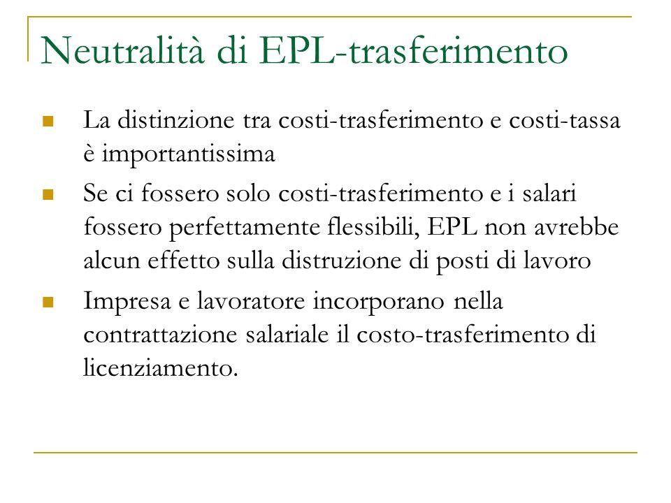 Neutralità di EPL-trasferimento La distinzione tra costi-trasferimento e costi-tassa è importantissima Se ci fossero solo costi-trasferimento e i salari fossero perfettamente flessibili, EPL non avrebbe alcun effetto sulla distruzione di posti di lavoro Impresa e lavoratore incorporano nella contrattazione salariale il costo-trasferimento di licenziamento.
