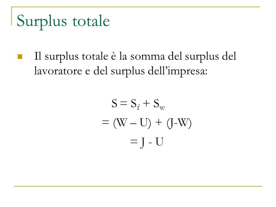 Surplus totale Il surplus totale è la somma del surplus del lavoratore e del surplus dell'impresa: S = S f + S w = (W – U) + (J-W) = J - U