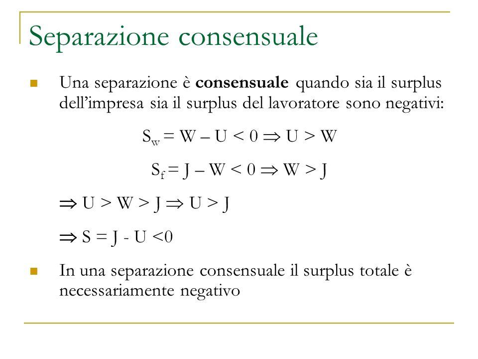 Separazione consensuale Una separazione è consensuale quando sia il surplus dell'impresa sia il surplus del lavoratore sono negativi: S w = W – U W S f = J – W J  U > W > J  U > J  S = J - U <0 In una separazione consensuale il surplus totale è necessariamente negativo
