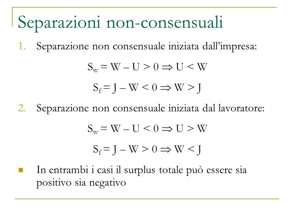 Separazioni non-consensuali 1.Separazione non consensuale iniziata dall'impresa: S w = W – U > 0  U < W S f = J – W J 2.Separazione non consensuale iniziata dal lavoratore: S w = W – U W S f = J – W > 0  W < J In entrambi i casi il surplus totale può essere sia positivo sia negativo