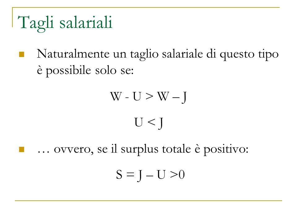 Tagli salariali Naturalmente un taglio salariale di questo tipo è possibile solo se: W - U > W – J U < J … ovvero, se il surplus totale è positivo: S = J – U >0