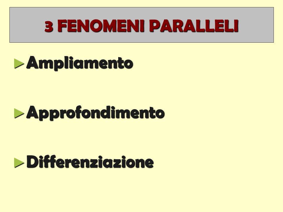 3 FENOMENI PARALLELI ► Ampliamento ► Approfondimento ► Differenziazione