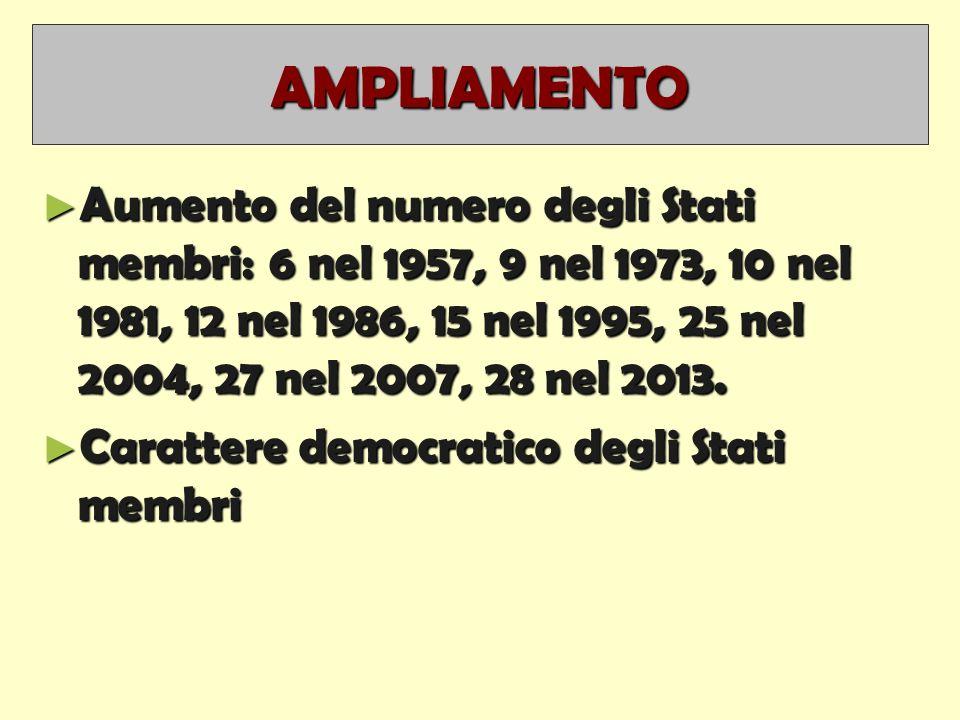AMPLIAMENTO ► Aumento del numero degli Stati membri: 6 nel 1957, 9 nel 1973, 10 nel 1981, 12 nel 1986, 15 nel 1995, 25 nel 2004, 27 nel 2007, 28 nel 2013.