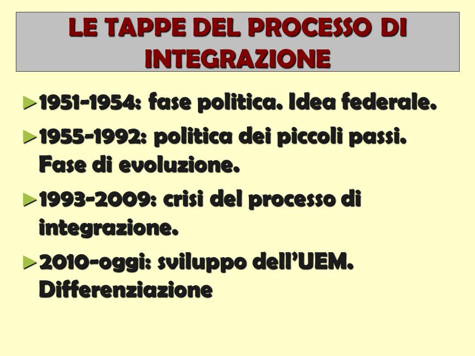 LE TAPPE DEL PROCESSO DI INTEGRAZIONE ► 1951-1954: fase politica.