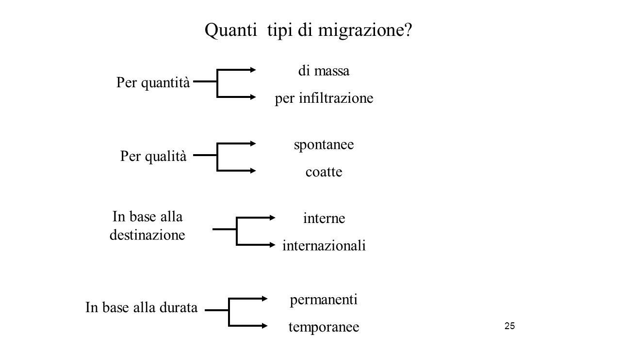 25 Quanti tipi di migrazione? Per quantità di massa per infiltrazione Per qualità spontanee coatte In base alla destinazione interne internazionali In