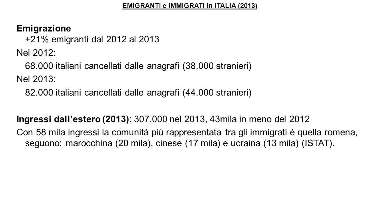 EMIGRANTI e IMMIGRATI in ITALIA (2013) Emigrazione +21% emigranti dal 2012 al 2013 Nel 2012: 68.000 italiani cancellati dalle anagrafi (38.000 stranie