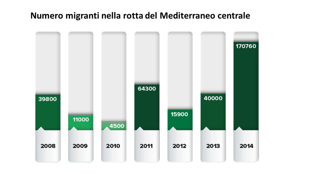 Numero migranti nella rotta del Mediterraneo centrale