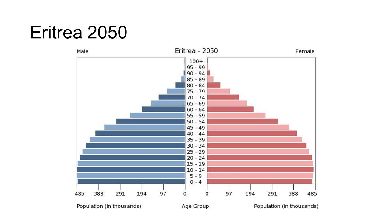 Eritrea 2050