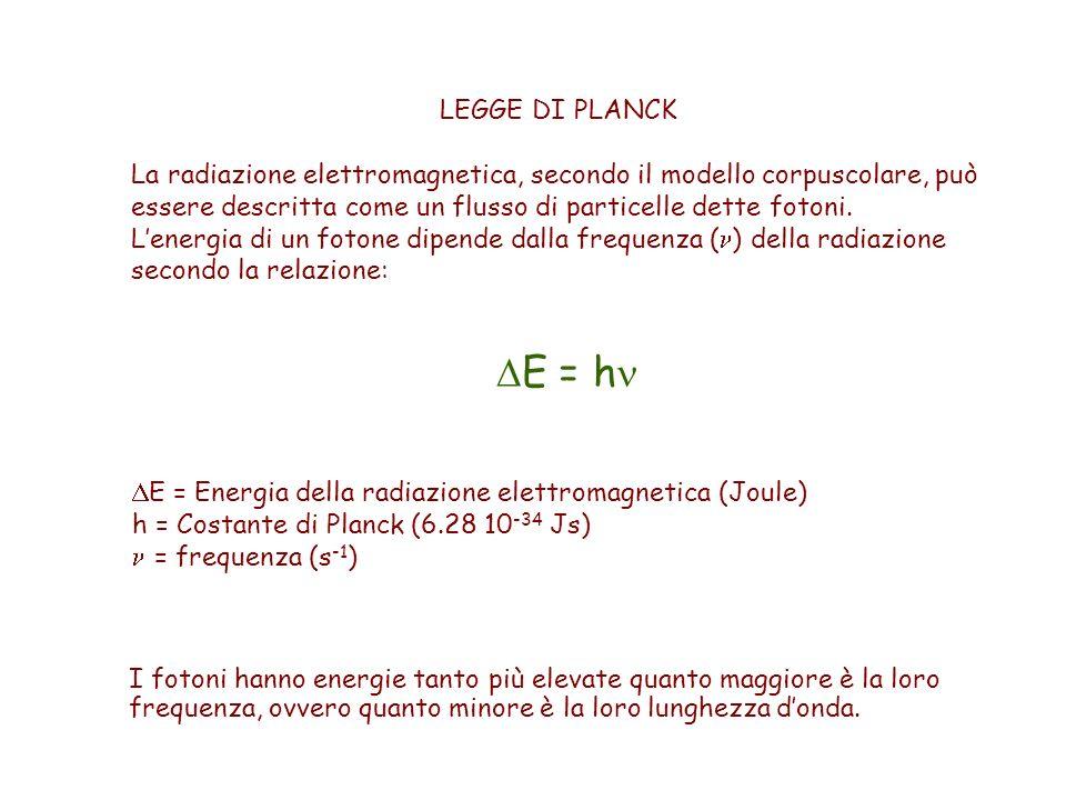 LEGGE DI PLANCK  E = h  E = Energia della radiazione elettromagnetica (Joule) h = Costante di Planck (6.28 10 -34 Js) = frequenza (s -1 ) La radiazione elettromagnetica, secondo il modello corpuscolare, può essere descritta come un flusso di particelle dette fotoni.