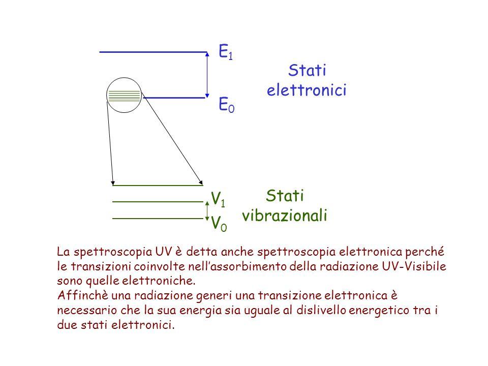 La spettroscopia UV è detta anche spettroscopia elettronica perché le transizioni coinvolte nell'assorbimento della radiazione UV-Visibile sono quelle elettroniche.