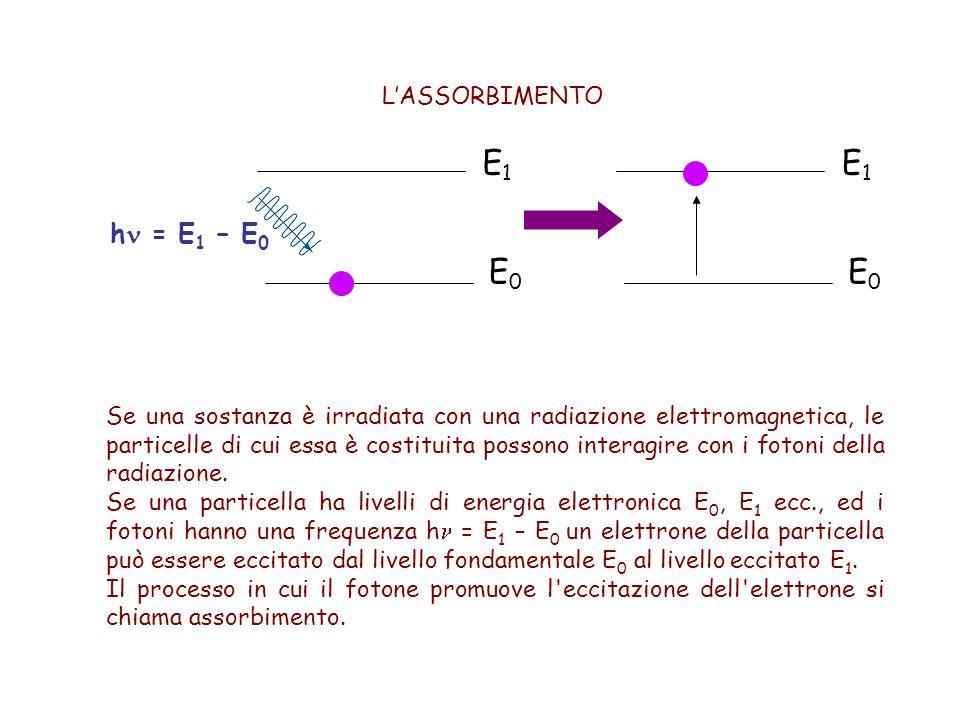L'ASSORBIMENTO Se una sostanza è irradiata con una radiazione elettromagnetica, le particelle di cui essa è costituita possono interagire con i fotoni della radiazione.