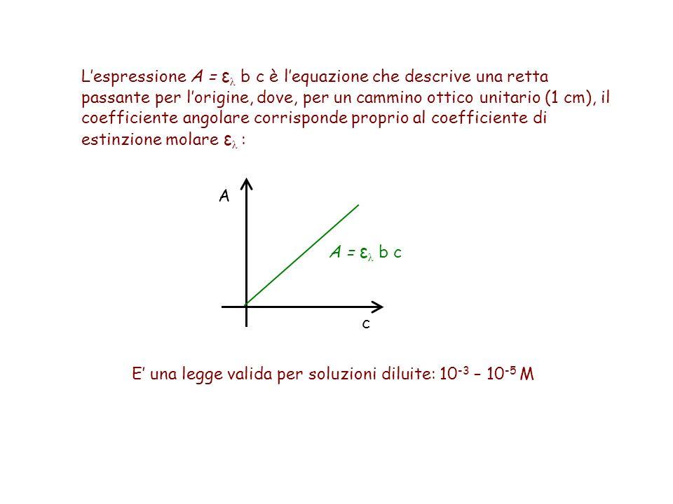 E' una legge valida per soluzioni diluite: 10 -3 – 10 -5 M L'espressione A = ε λ b c è l'equazione che descrive una retta passante per l'origine, dove, per un cammino ottico unitario (1 cm), il coefficiente angolare corrisponde proprio al coefficiente di estinzione molare ε λ : A c A = ε λ b c