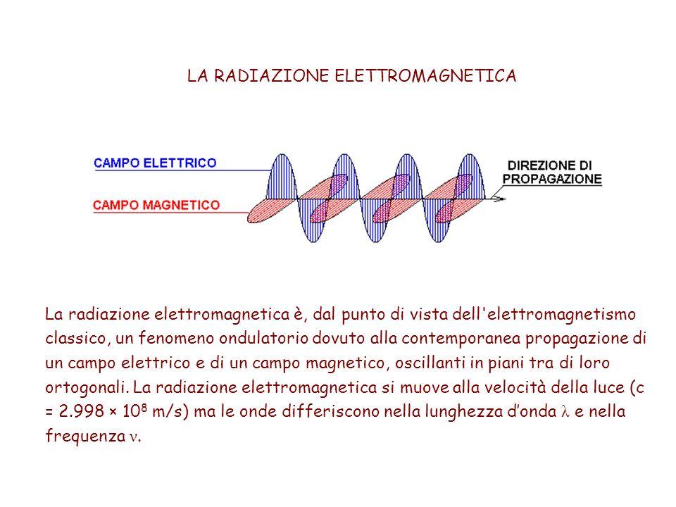 LA RADIAZIONE ELETTROMAGNETICA La radiazione elettromagnetica è, dal punto di vista dell elettromagnetismo classico, un fenomeno ondulatorio dovuto alla contemporanea propagazione di un campo elettrico e di un campo magnetico, oscillanti in piani tra di loro ortogonali.
