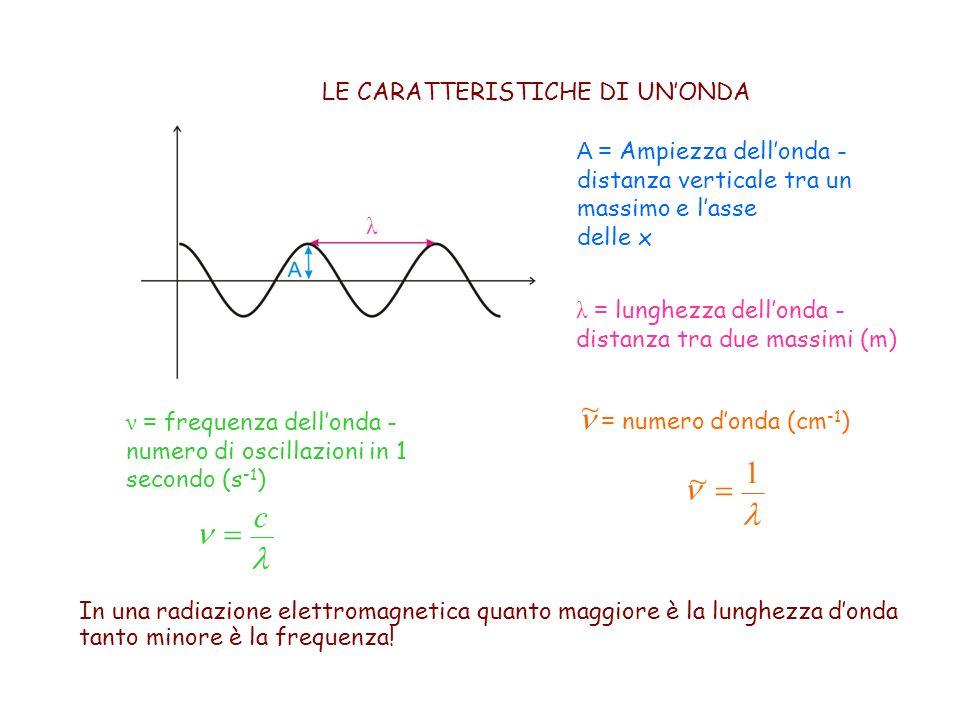 A = Ampiezza dell'onda - distanza verticale tra un massimo e l'asse delle x λ = lunghezza dell'onda - distanza tra due massimi (m) ν = frequenza dell'onda - numero di oscillazioni in 1 secondo (s -1 ) LE CARATTERISTICHE DI UN'ONDA c   1 ~ In una radiazione elettromagnetica quanto maggiore è la lunghezza d'onda tanto minore è la frequenza.