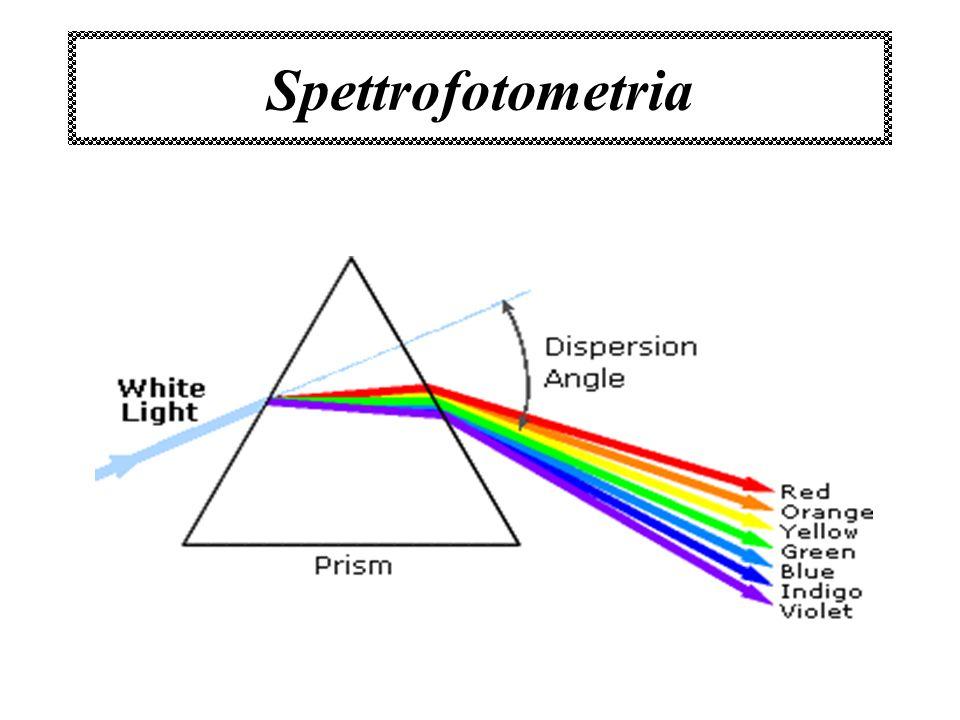 Spettrofotometria