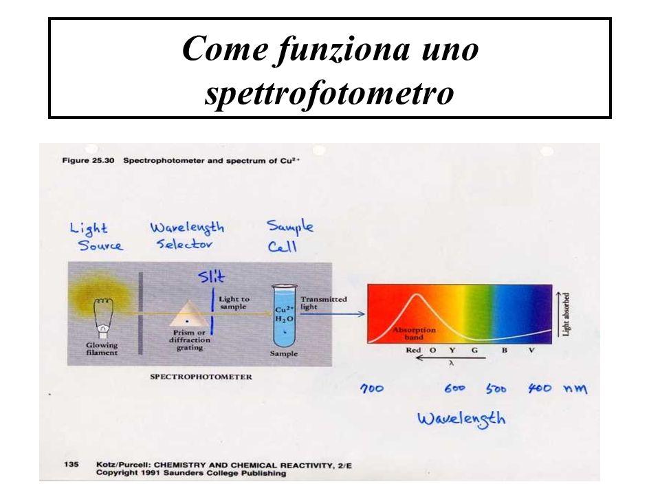 Come funziona uno spettrofotometro