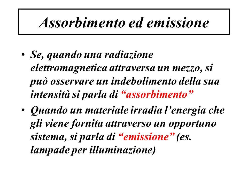 Assorbimento ed emissione Se, quando una radiazione elettromagnetica attraversa un mezzo, si può osservare un indebolimento della sua intensità si parla di assorbimento Quando un materiale irradia l'energia che gli viene fornita attraverso un opportuno sistema, si parla di emissione (es.