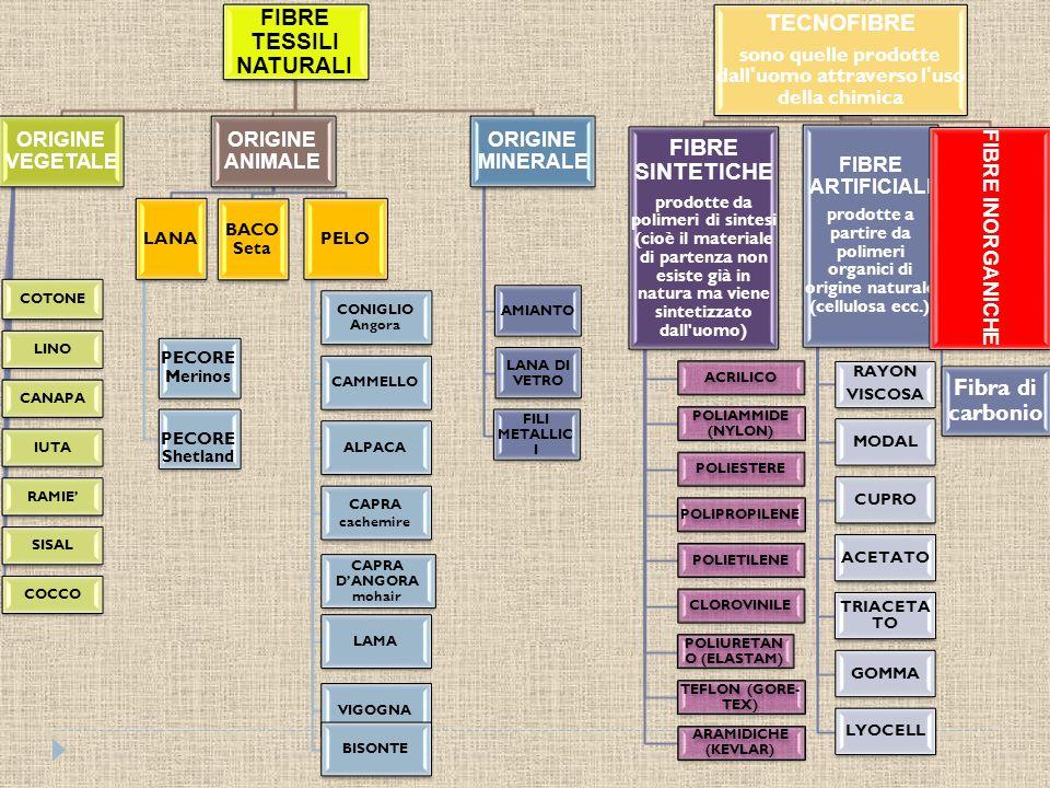 Principali caratteristiche : protezione termica; morbidezza; elasticità; igroscopicità.