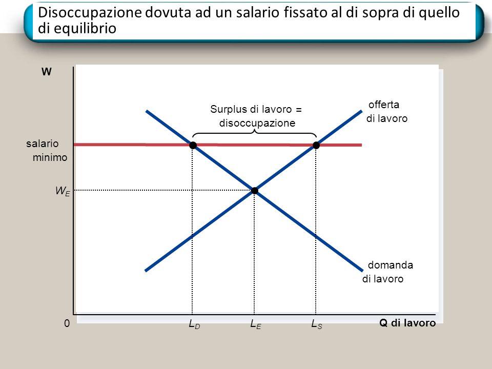 Disoccupazione dovuta ad un salario fissato al di sopra di quello di equilibrio Q di lavoro 0 Surplus di lavoro = disoccupazione offerta di lavoro domanda di lavoro W salario minimo LDLD LSLS WEWE LELE