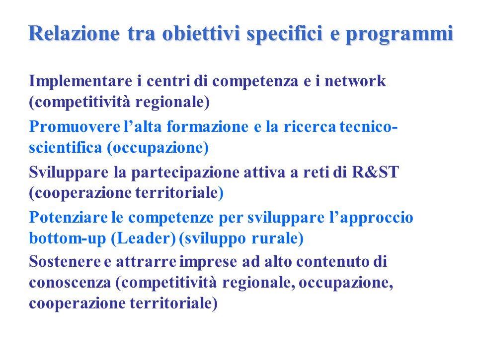 Implementare i centri di competenza e i network (competitività regionale) Promuovere l'alta formazione e la ricerca tecnico- scientifica (occupazione) Sviluppare la partecipazione attiva a reti di R&ST (cooperazione territoriale) Potenziare le competenze per sviluppare l'approccio bottom-up (Leader) (sviluppo rurale) Sostenere e attrarre imprese ad alto contenuto di conoscenza (competitività regionale, occupazione, cooperazione territoriale) Relazione tra obiettivi specifici e programmi