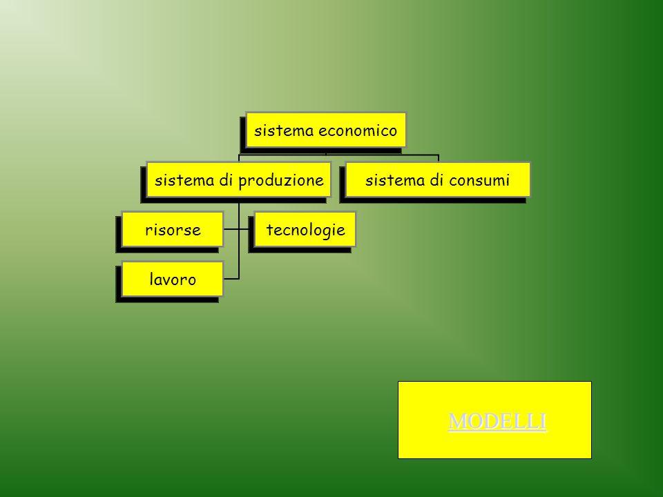 MODELLI sistema economico sistema di produzione risorsetecnologie lavoro sistema di consumi