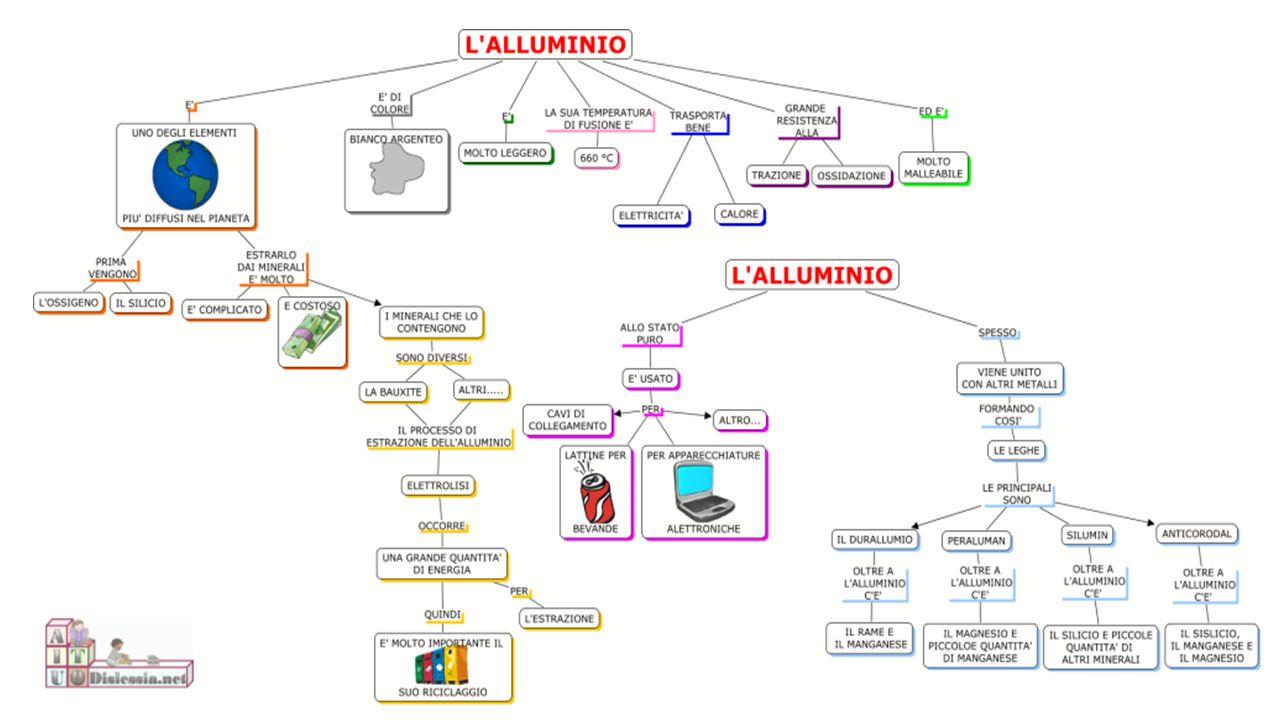 SOSTENIBILITA' L'alluminio è un materiale molto giovane e la sua produzione industriale si è sviluppata a partire dagli anni 50.