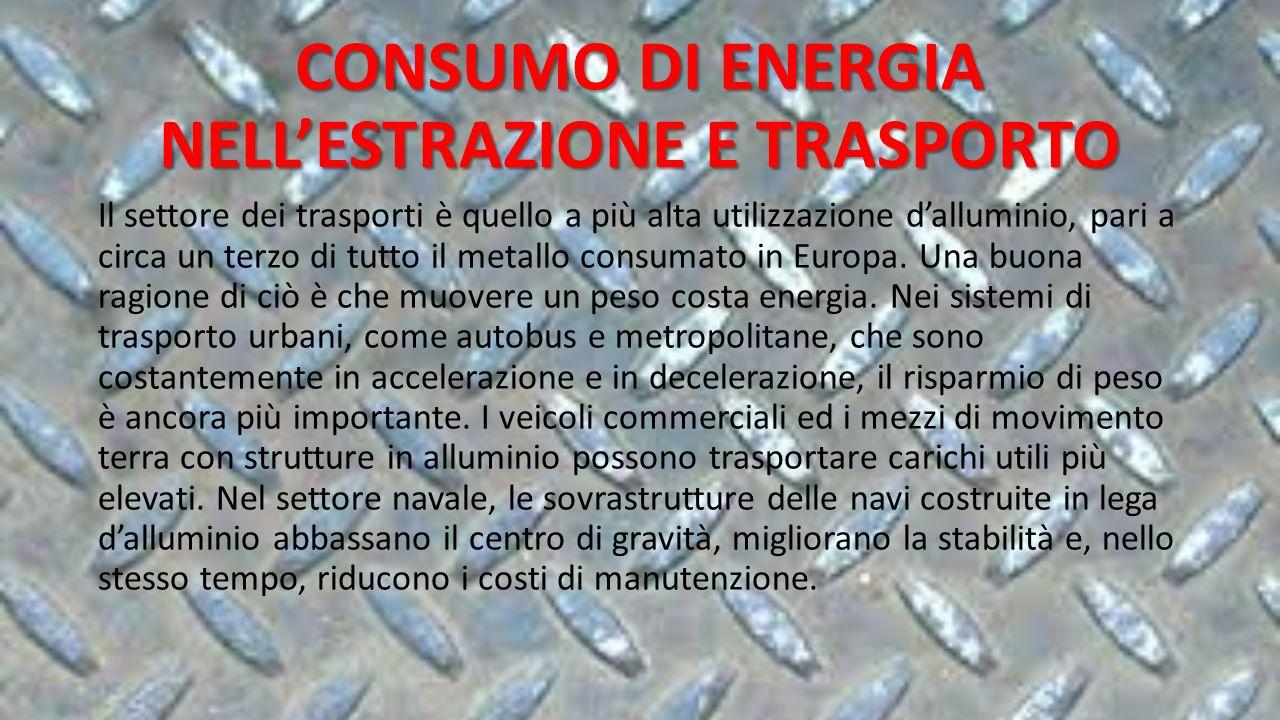 CONSUMO DI ENERGIA NELL'ESTRAZIONE E TRASPORTO Il settore dei trasporti è quello a più alta utilizzazione d'alluminio, pari a circa un terzo di tutto il metallo consumato in Europa.