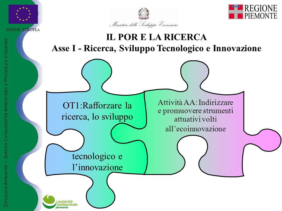 UNIONE EUROPEA Direzione Ambiente – Settore Compatibilità Ambientale e Procedure Integrate IL POR E LA RICERCA Asse I - Ricerca, Sviluppo Tecnologico e Innovazione Attività AA: Indirizzare e promuovere strumenti attuativi volti all'ecoinnovazione OT1:Rafforzare la ricerca, lo sviluppo tecnologico e l'innovazione