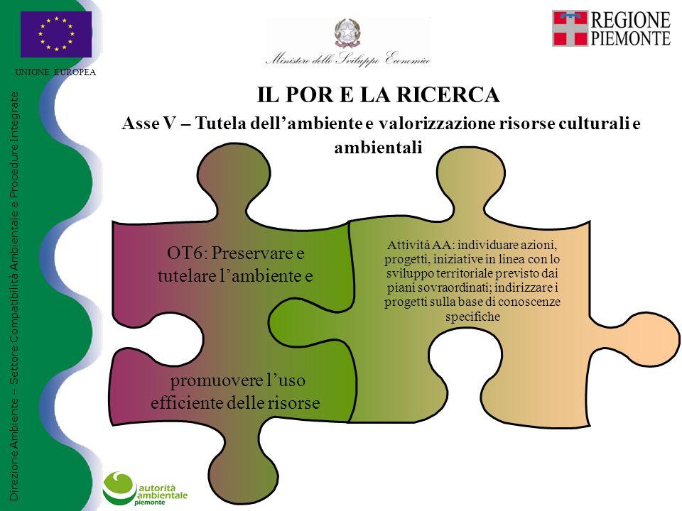 UNIONE EUROPEA Direzione Ambiente – Settore Compatibilità Ambientale e Procedure Integrate IL POR E LA RICERCA Asse V – Tutela dell'ambiente e valoriz