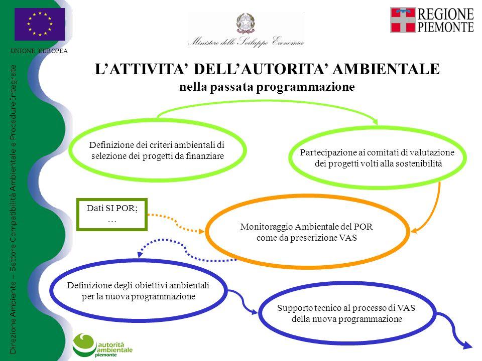 UNIONE EUROPEA Direzione Ambiente – Settore Compatibilità Ambientale e Procedure Integrate L'ATTIVITA' DELL'AUTORITA' AMBIENTALE nella passata programmazione Definizione dei criteri ambientali di selezione dei progetti da finanziare Partecipazione ai comitati di valutazione dei progetti volti alla sostenibilità Monitoraggio Ambientale del POR come da prescrizione VAS Definizione degli obiettivi ambientali per la nuova programmazione Supporto tecnico al processo di VAS della nuova programmazione Dati SI POR; …