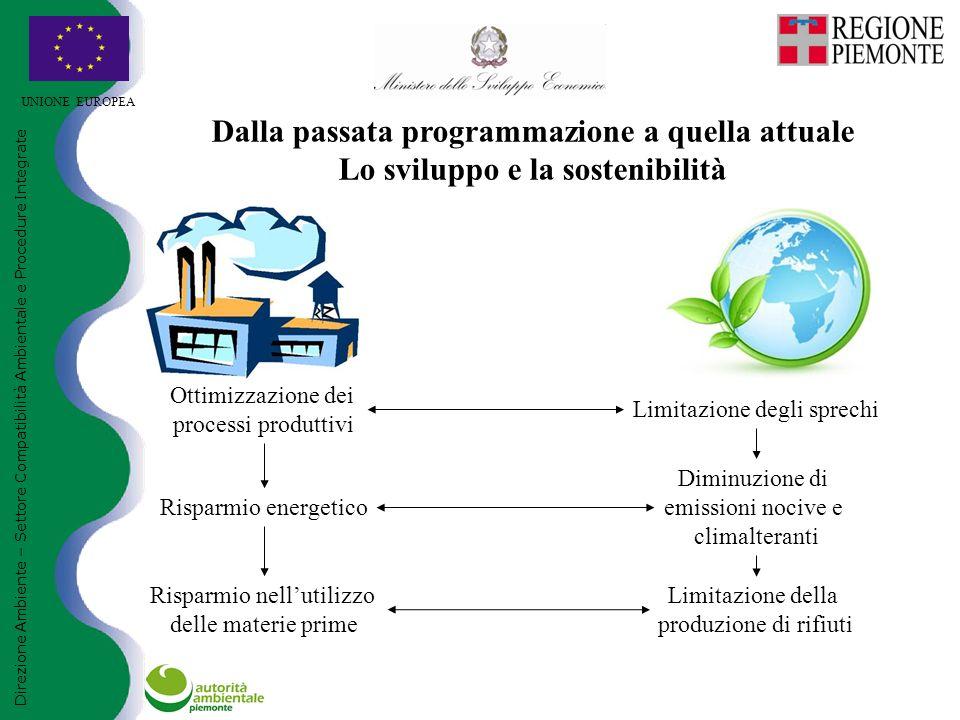 UNIONE EUROPEA Direzione Ambiente – Settore Compatibilità Ambientale e Procedure Integrate Dalla passata programmazione a quella attuale Lo sviluppo e