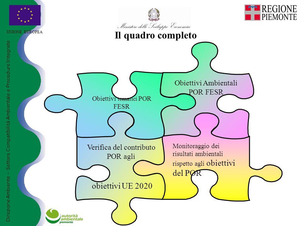 UNIONE EUROPEA Direzione Ambiente – Settore Compatibilità Ambientale e Procedure Integrate Il quadro completo Obiettivi Ambientali POR FESR Monitoraggio dei risultati ambientali rispetto agli obiettivi del POR Verifica del contributo POR agli obiettivi UE 2020 Obiettivi tematici POR FESR