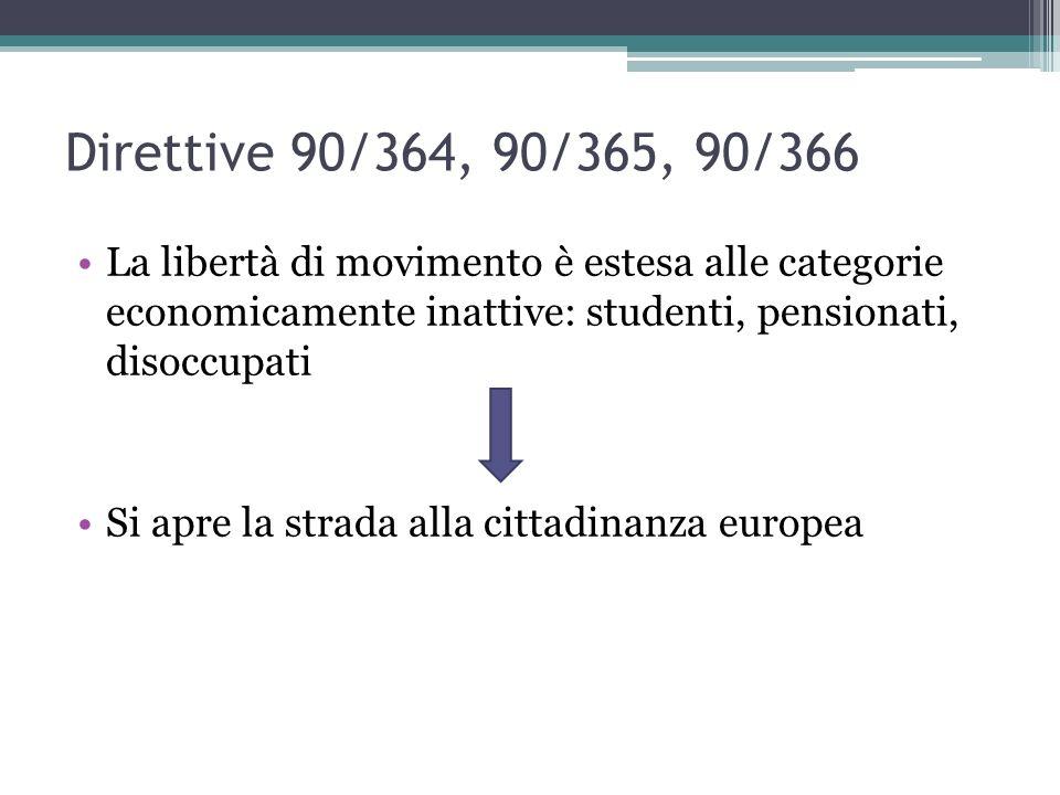 Direttive 90/364, 90/365, 90/366 La libertà di movimento è estesa alle categorie economicamente inattive: studenti, pensionati, disoccupati Si apre la strada alla cittadinanza europea