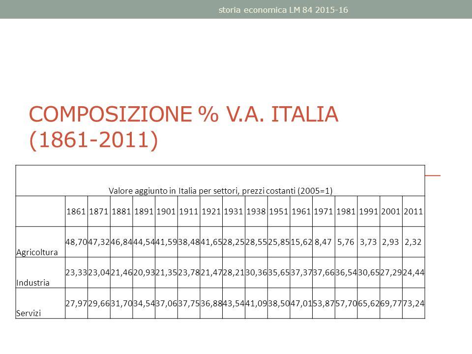 COMPOSIZIONE % V.A. ITALIA (1861-2011) storia economica LM 84 2015-16 Valore aggiunto in Italia per settori, prezzi costanti (2005=1) 1861187118811891